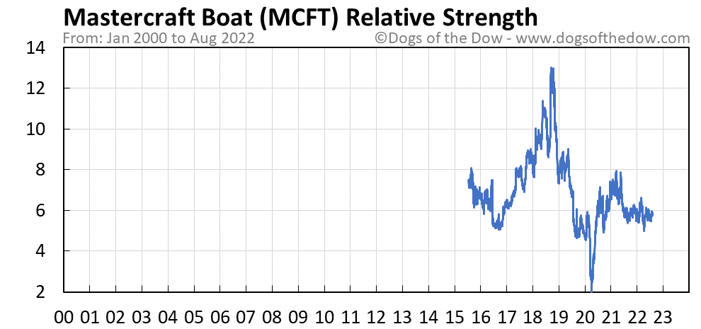 MCFT relative strength chart