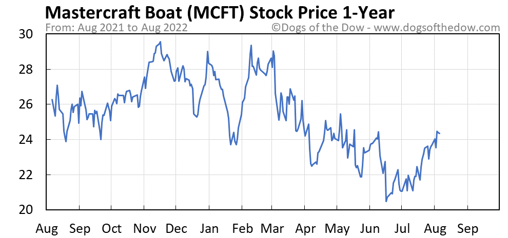 MCFT 1-year stock price chart