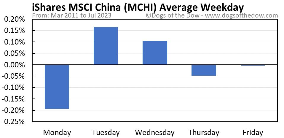 MCHI average weekday chart