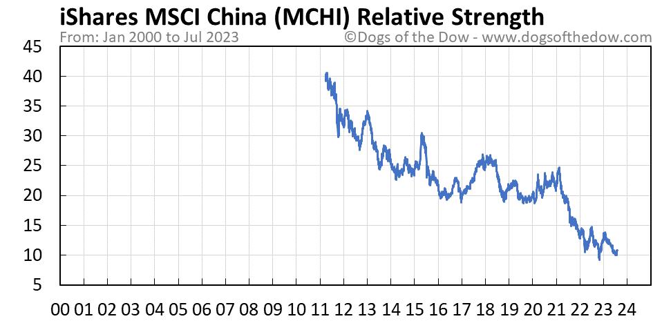 MCHI relative strength chart