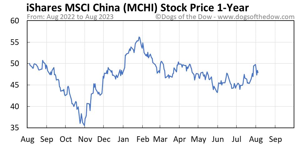 MCHI 1-year stock price chart
