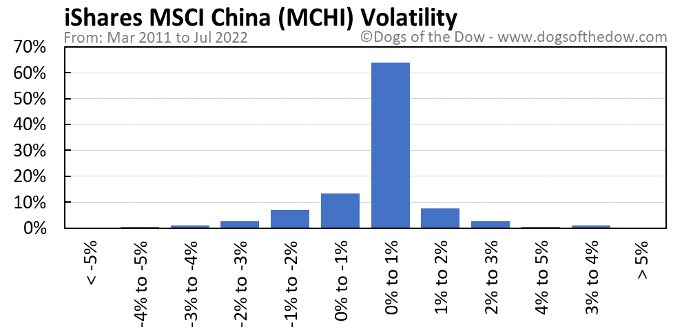 MCHI volatility chart