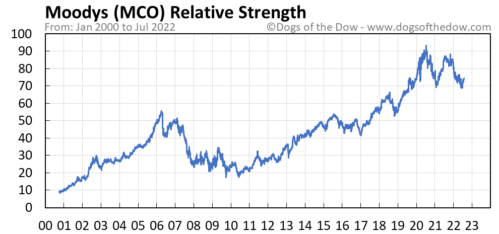 MCO relative strength chart