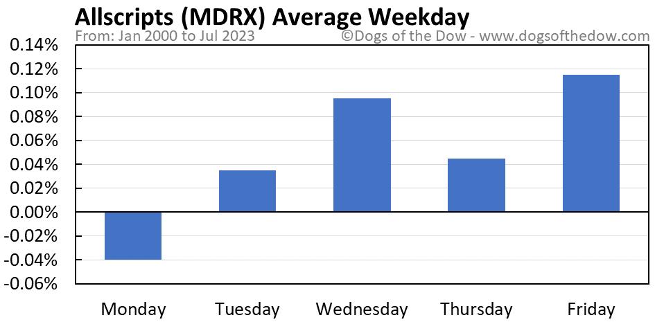 MDRX average weekday chart