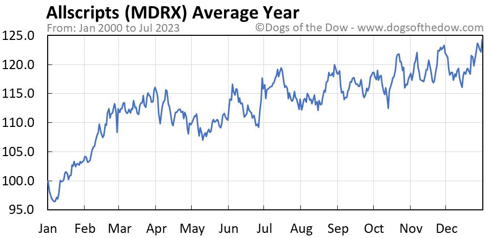MDRX average year chart
