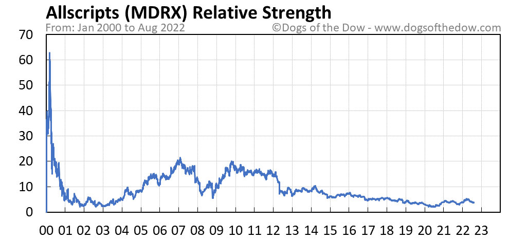 MDRX relative strength chart