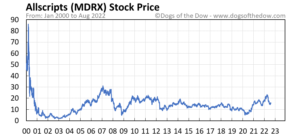 MDRX stock price chart