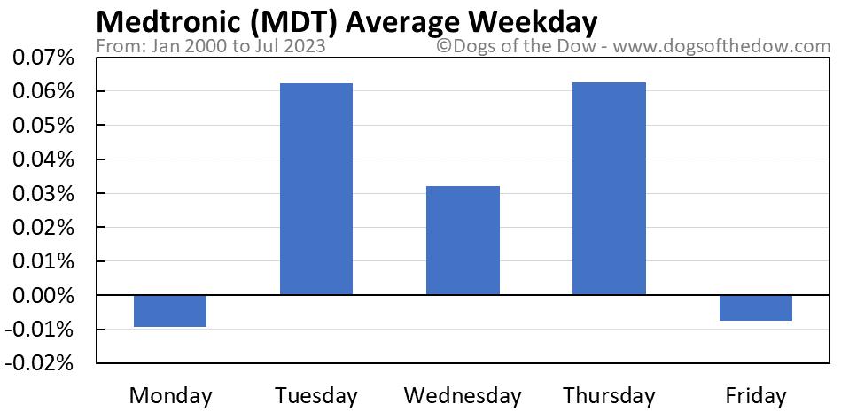 MDT average weekday chart