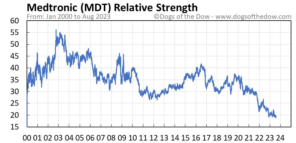 MDT relative strength chart