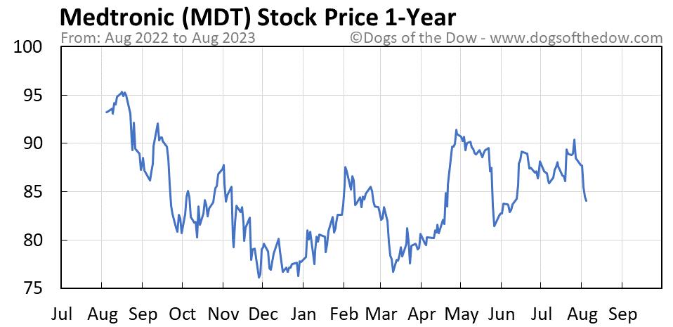 MDT 1-year stock price chart