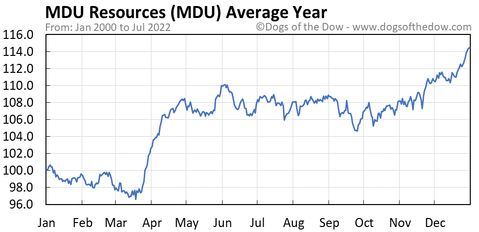 MDU average year chart
