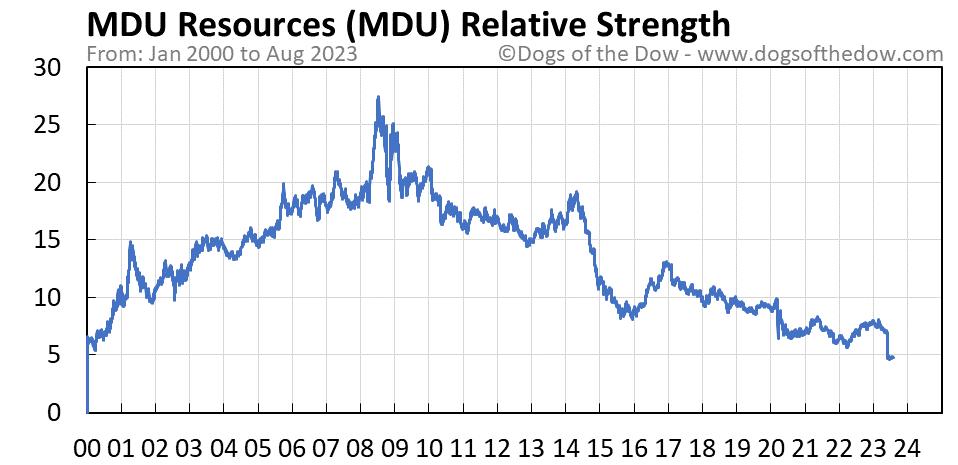 MDU relative strength chart