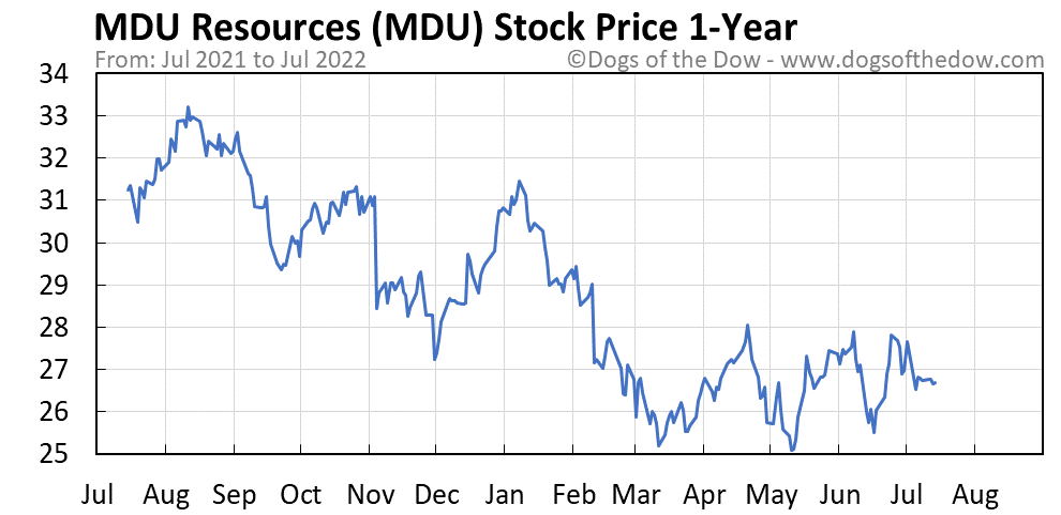 MDU 1-year stock price chart