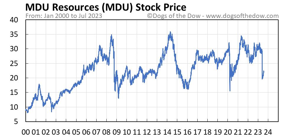 MDU stock price chart