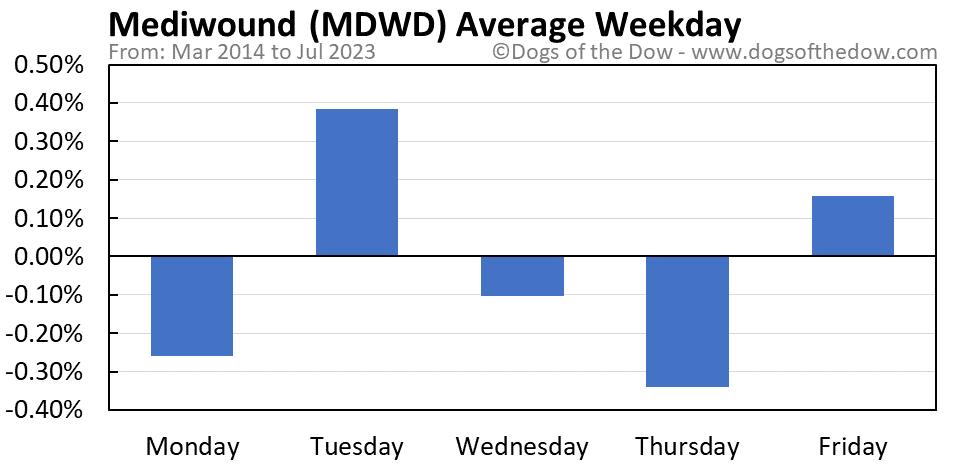 MDWD average weekday chart