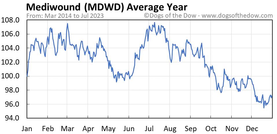 MDWD average year chart
