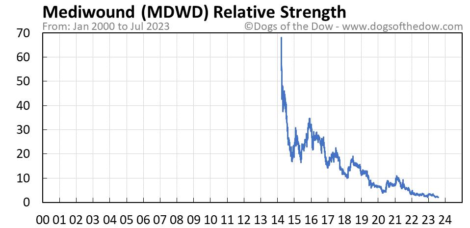 MDWD relative strength chart