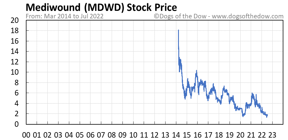 MDWD stock price chart