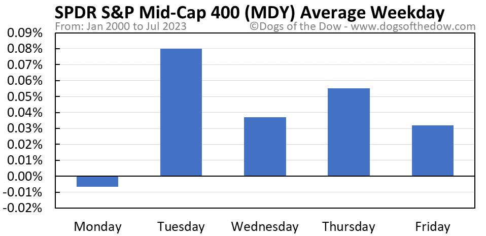 MDY average weekday chart
