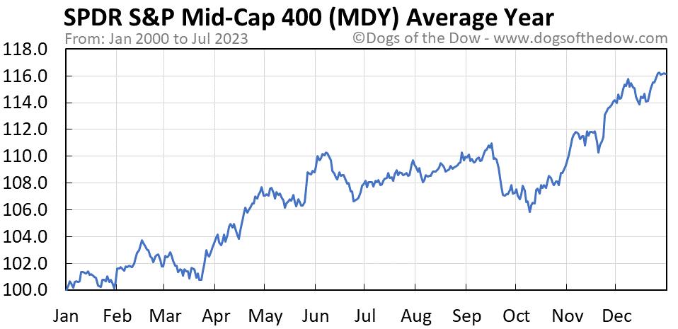 MDY average year chart