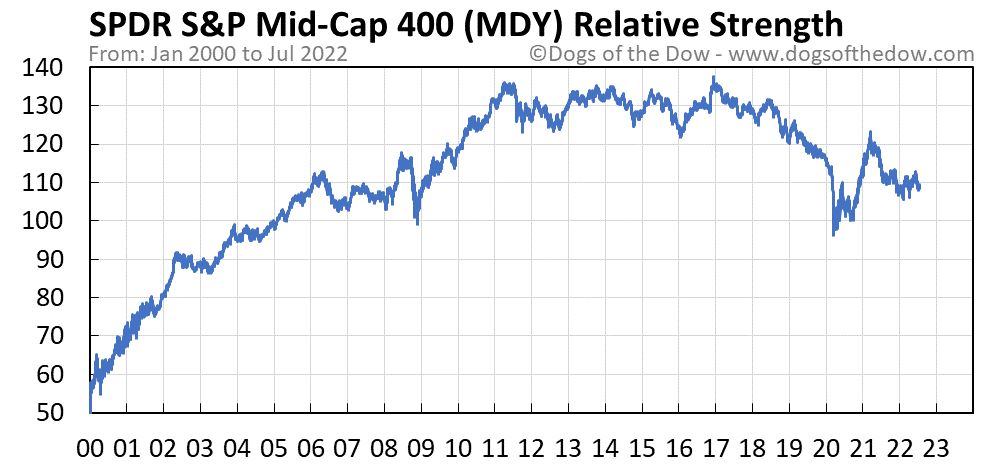 MDY relative strength chart