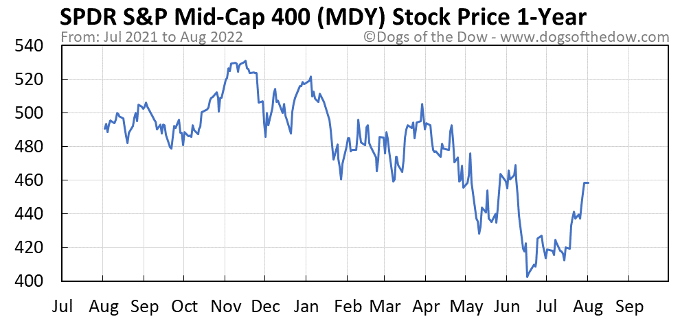 MDY 1-year stock price chart