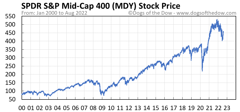MDY stock price chart