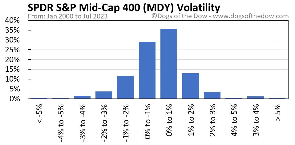 MDY volatility chart