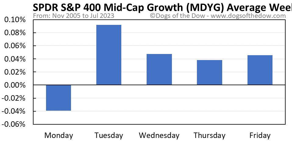 MDYG average weekday chart