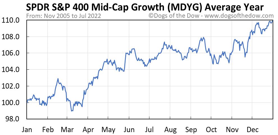 MDYG average year chart
