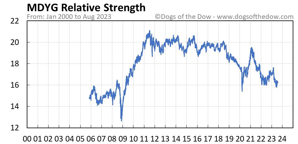 MDYG relative strength chart