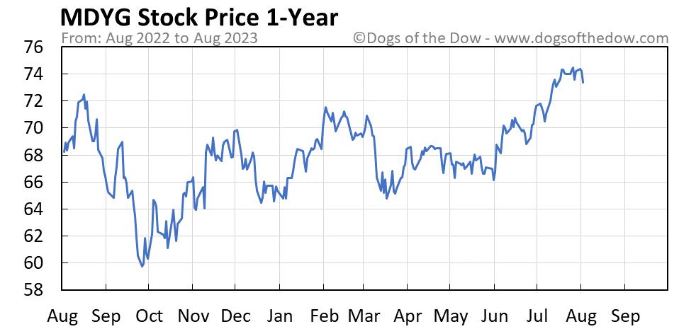 MDYG 1-year stock price chart