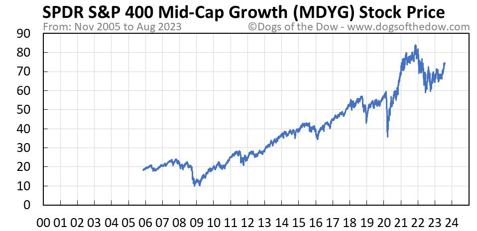 MDYG stock price chart