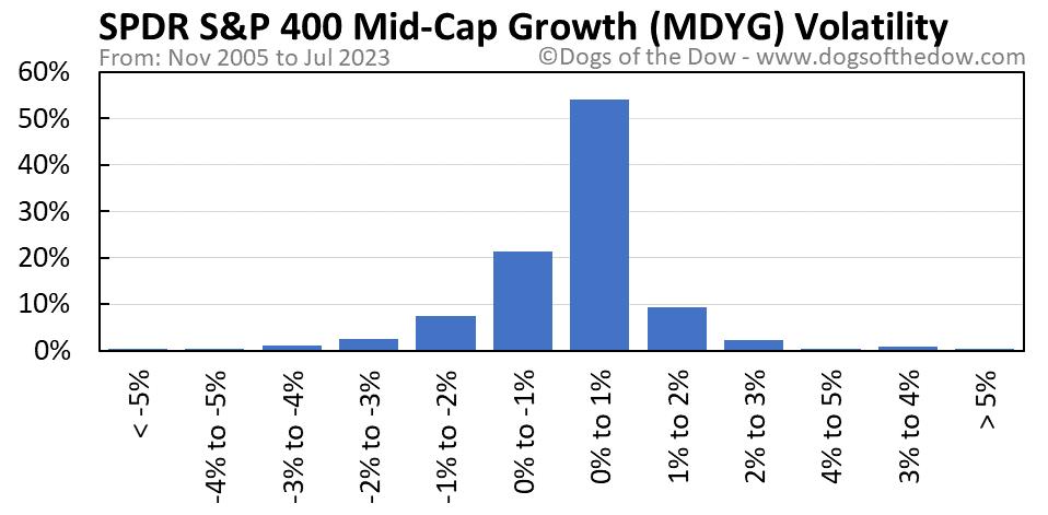MDYG volatility chart
