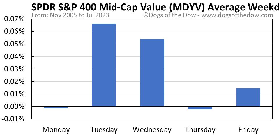MDYV average weekday chart