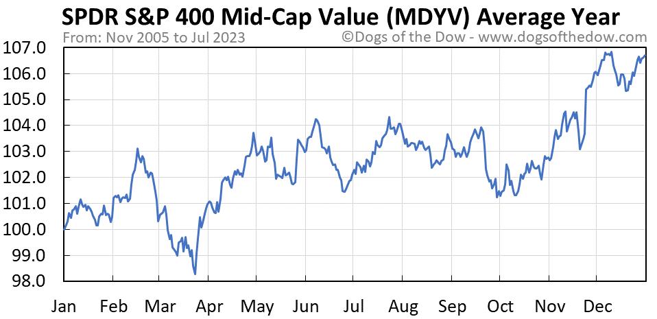 MDYV average year chart