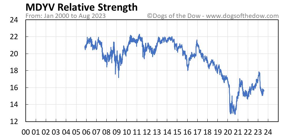 MDYV relative strength chart