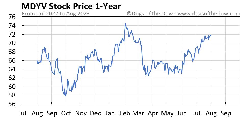 MDYV 1-year stock price chart