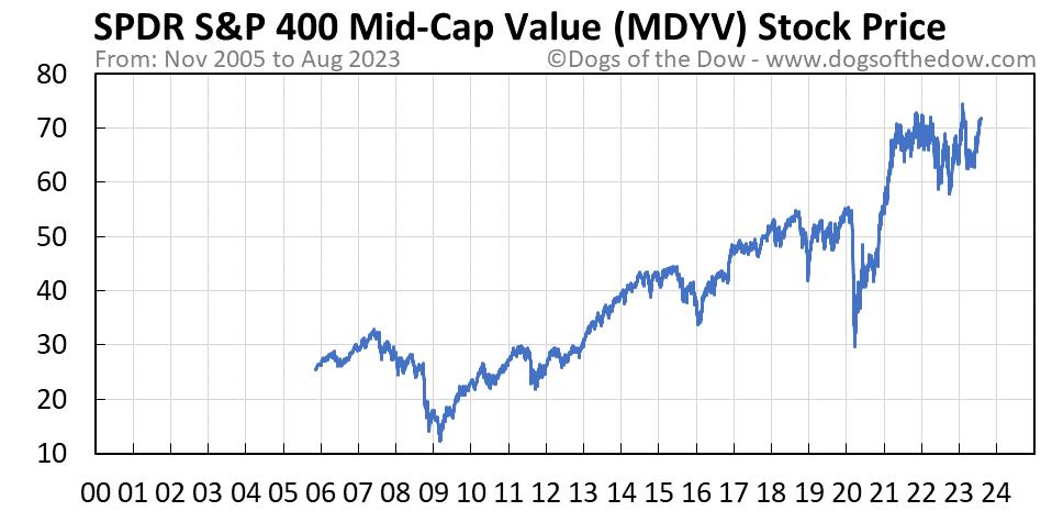 MDYV stock price chart