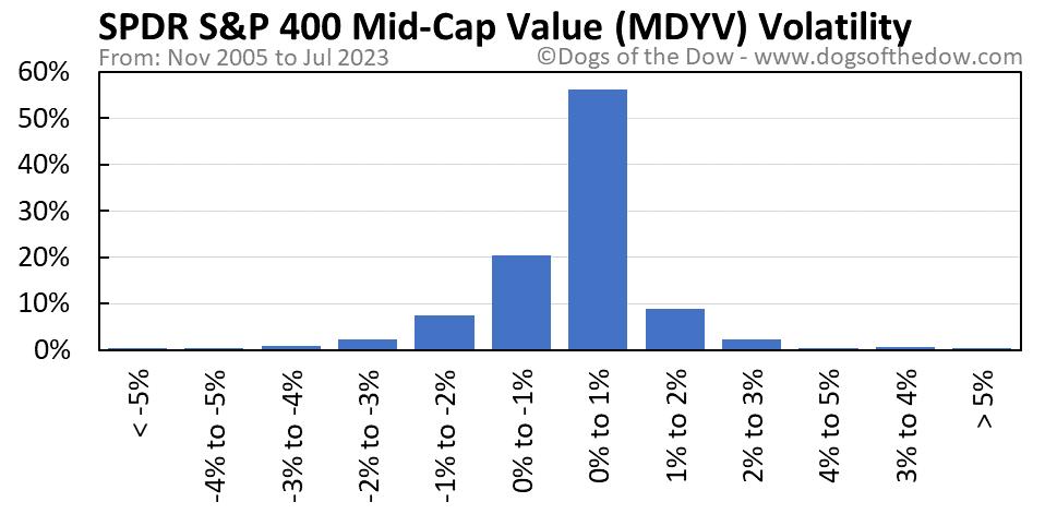 MDYV volatility chart
