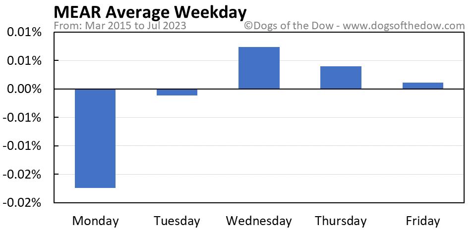 MEAR average weekday chart