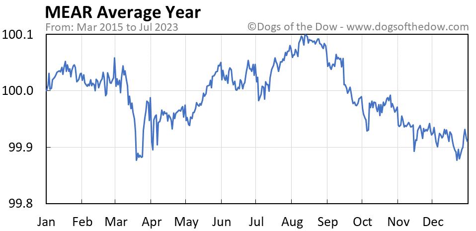 MEAR average year chart