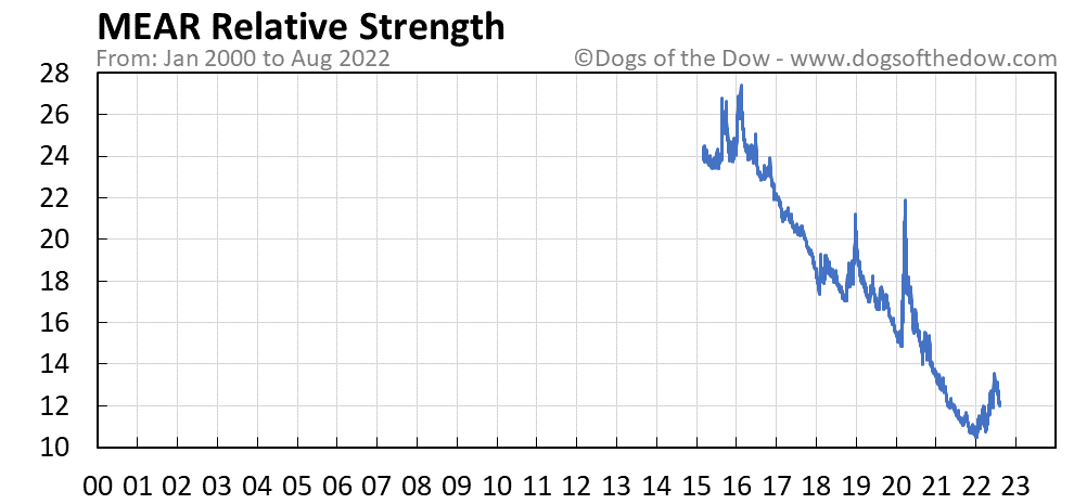 MEAR relative strength chart
