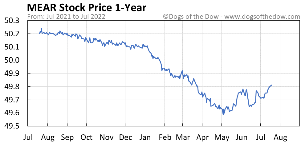MEAR 1-year stock price chart