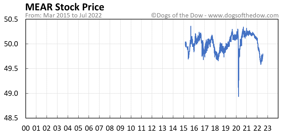 MEAR stock price chart