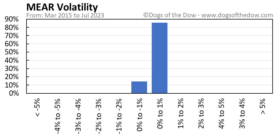 MEAR volatility chart