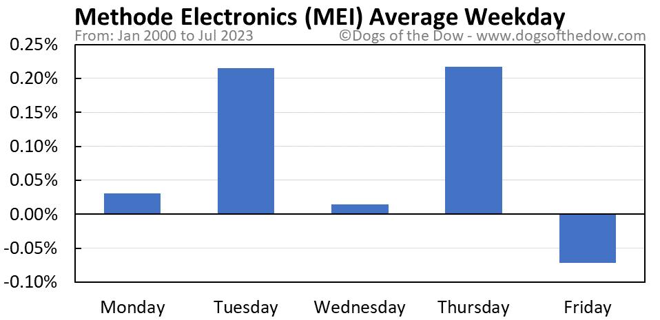 MEI average weekday chart
