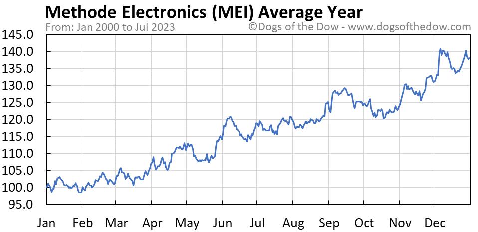 MEI average year chart