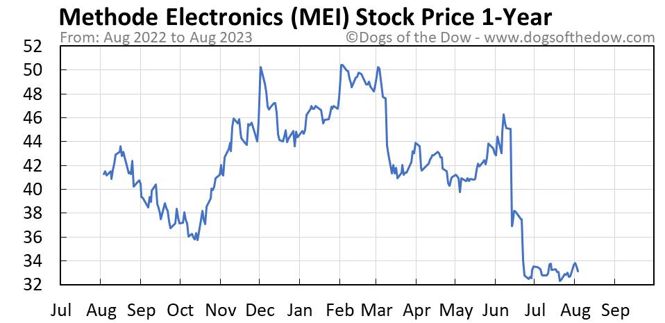MEI 1-year stock price chart