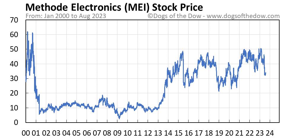 MEI stock price chart